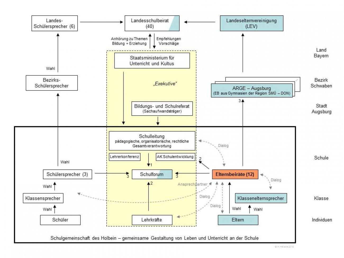 Die Graphik illustriert die Stellung und den hohen Vernetzungsgrad des Elternbeirats im Schulsystem